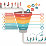 digital marketing funnel